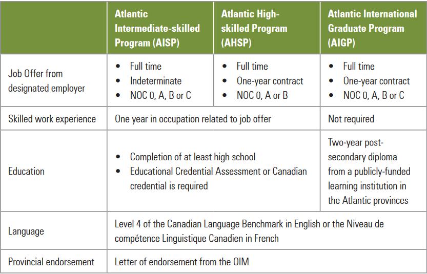 AIPP Program